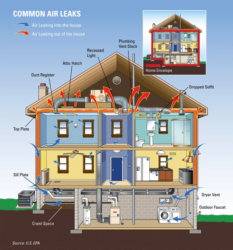 Areas of Air Sealing